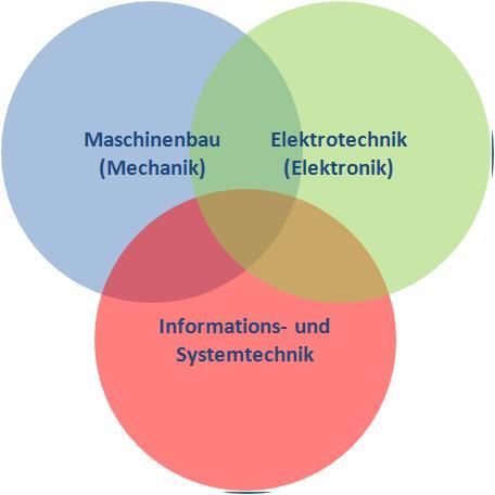 Fächer, die das Mechatronik Studium bilden
